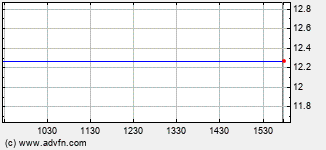 Aspect Medical Systems Intraday Stock Chart