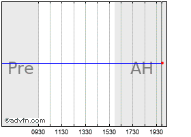 Intraday Atmel Corp. (delisted) chart