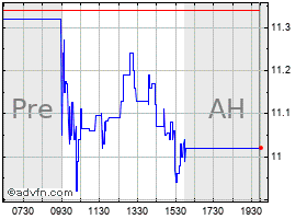 Intraday Astronics chart