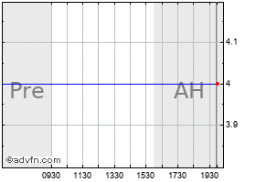 Intraday Ats Medical (MM) chart