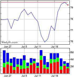 Activision Blizzard, (mm) Monthly Stock Chart September 2014 to October 2014