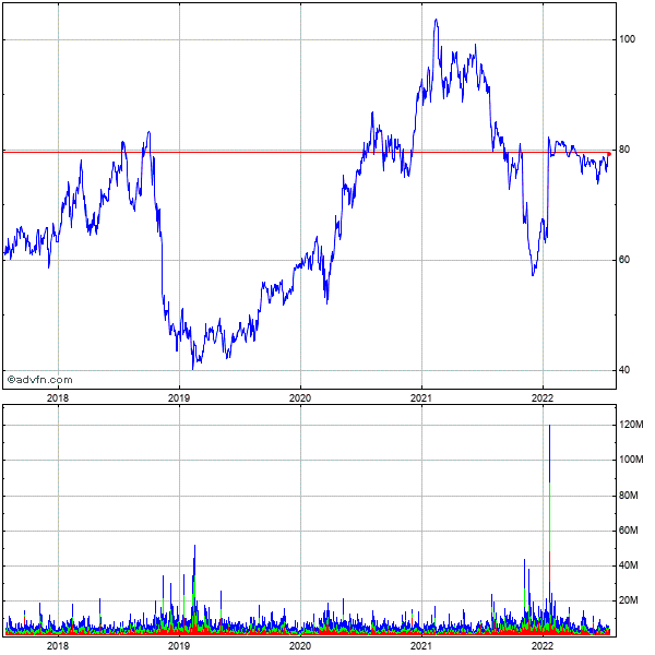 Activision Blizzard, (mm) 5 Year Historical Stock Chart October 2009 to October 2014