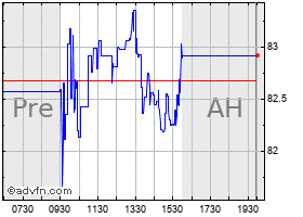 Intraday Aerovironment, Inc. (MM) chart