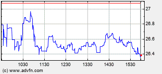 Avid Technology Intraday Stock Chart