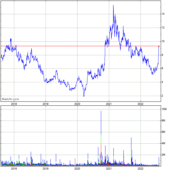 Axt (mm) 5 Year Historical Stock Chart May 2008 to May 2013