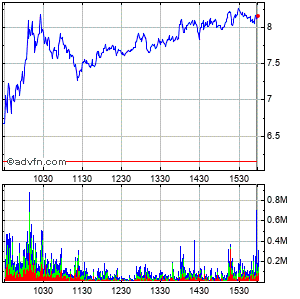Bed Bath & Beyond Inc. (mm) Intraday Stock Chart Sunday, 29 March 2015