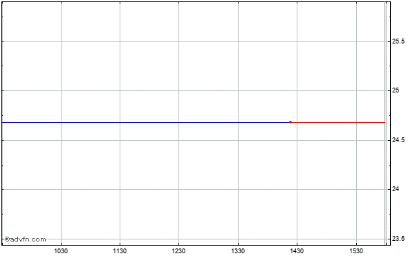 Bcsb Bancorp (mm) Intraday Stock Chart Thursday, 23 May 2013