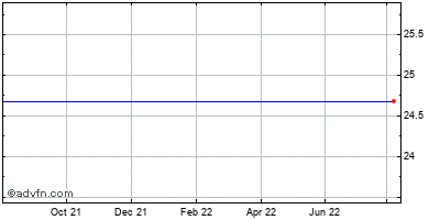 Bcsb Bancorp (mm) Historical Stock Chart March 2014 to March 2015