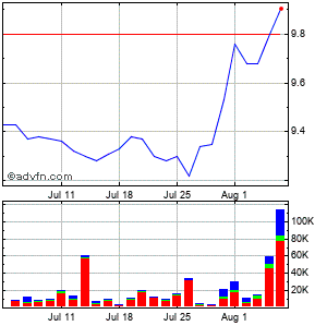 Bankfinancial (mm) Monthly Stock Chart September 2014 to October 2014