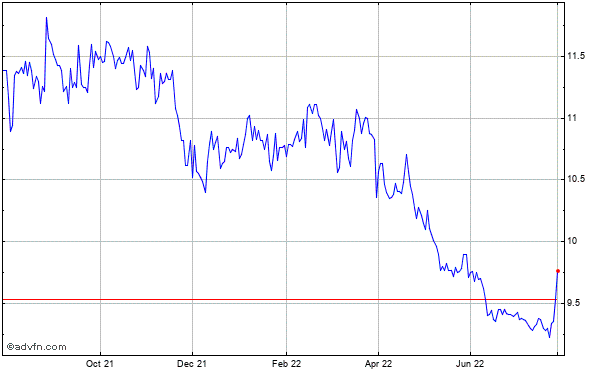 Bankfinancial (mm) Historical Stock Chart October 2013 to October 2014
