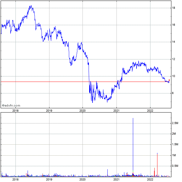 Bankfinancial (mm) 5 Year Historical Stock Chart October 2009 to October 2014