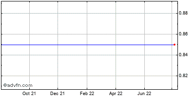 Brooklyn Federal Bancorp (mm) Historical Stock Chart March 2014 to March 2015