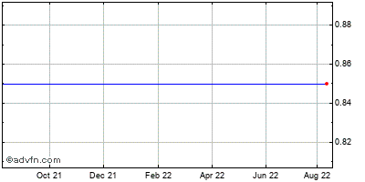 Brooklyn Federal Bancorp (mm) Historical Stock Chart May 2012 to May 2013
