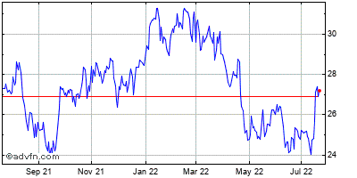 Berkshire Hills Bancorp (mm) Historical Stock Chart September 2013 to September 2014
