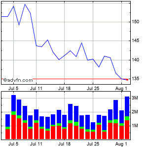 Baidu - Ads (mm) Monthly Stock Chart February 2015 to March 2015
