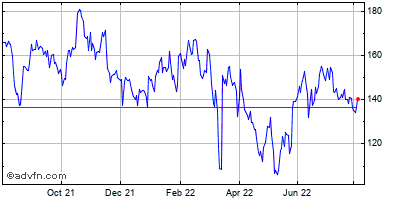 Baidu - Ads (mm) Historical Stock Chart May 2012 to May 2013