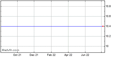 Bank Mutual (mm) Historical Stock Chart May 2012 to May 2013