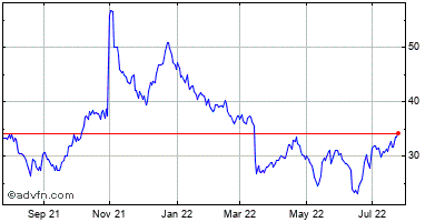 Biosante Pharmaceuticals (mm) Historical Stock Chart May 2012 to May 2013