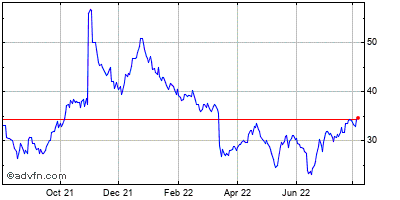 Biosante Pharmaceuticals (mm) Historical Stock Chart August 2013 to August 2014