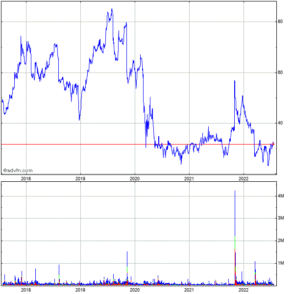 Biosante Pharmaceuticals (mm) 5 Year Historical Stock Chart May 2008 to May 2013