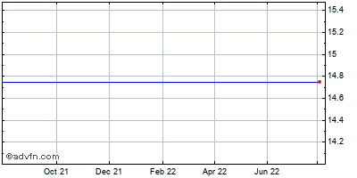 Boston Private Financial Holdings (mm) Historical Stock Chart May 2012 to May 2013