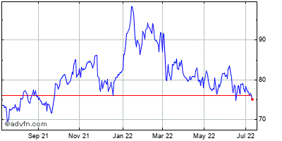 Popular (mm) Historical Stock Chart March 2014 to March 2015