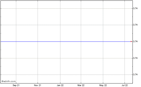 Broadpoint Securities Grp. (mm) Historical Stock Chart May 2012 to May 2013