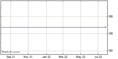 Buffalo Wild Wings (mm) Historical Stock Chart May 2012 to May 2013