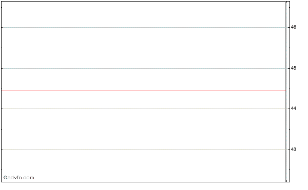 Ca Inc. (mm) Intraday Stock Chart Friday, 06 March 2015