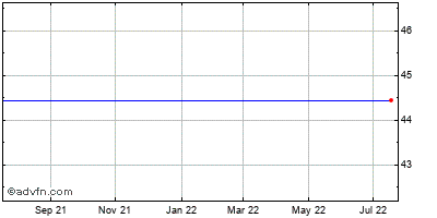 Ca Inc. (mm) Historical Stock Chart March 2014 to March 2015