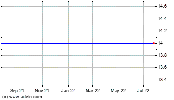Click Here for more Cadence Pharmaceuticals, Inc. (MM) Charts.