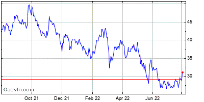 The Cheesecake Factory Incorporated (mm) Historical Stock Chart May 2012 to May 2013