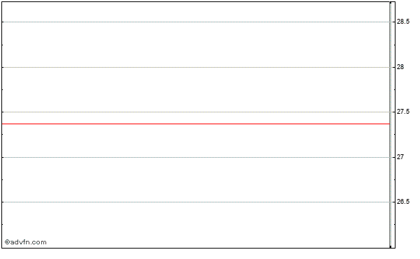 Community Bank Shares of Indiana (mm) Intraday Stock Chart Tuesday, 31 March 2015