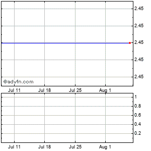Capital Bank (mm) Monthly Stock Chart November 2014 to December 2014