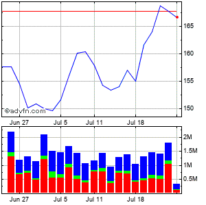 Cadence Design Systems (mm) Monthly Stock Chart April 2013 to May 2013