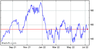 Cadence Design Systems (mm) Historical Stock Chart October 2014 to October 2015