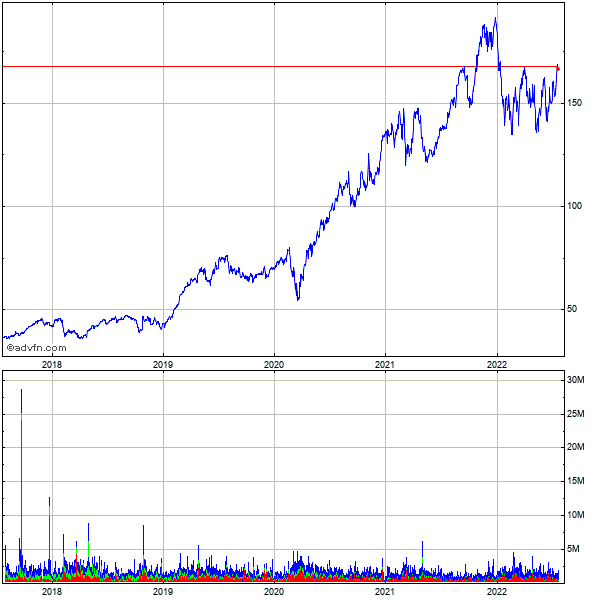 Cadence Design Systems (mm) 5 Year Historical Stock Chart May 2008 to May 2013