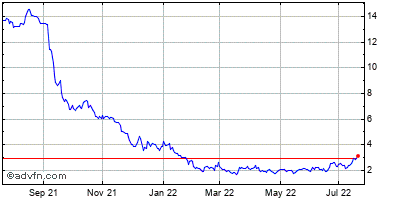 Cadiz (mm) Historical Stock Chart October 2013 to October 2014