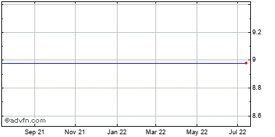 Brightpoint (mm) Historical Stock Chart May 2012 to May 2013