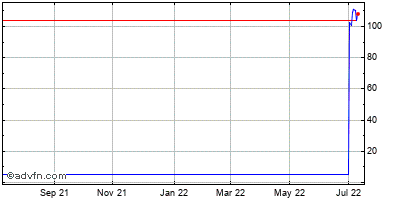Chordiant Software (mm) Historical Stock Chart May 2012 to May 2013