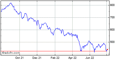 Charter Communications (mm) Historical Stock Chart February 2015 to February 2016