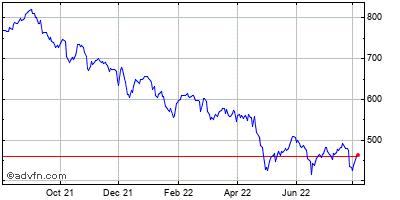 Charter Communications (mm) Historical Stock Chart May 2012 to May 2013