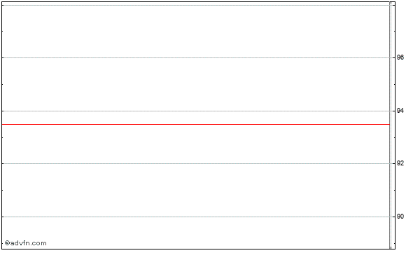 Chattem (mm) Intraday Stock Chart Sunday, 01 February 2015