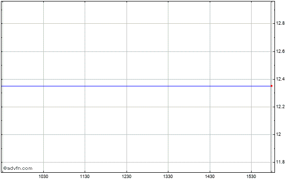 Cfs Bancorp (mm) Intraday Stock Chart Tuesday, 21 May 2013