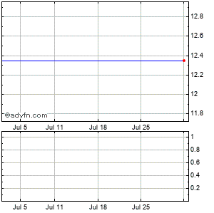 Cfs Bancorp (mm) Monthly Stock Chart August 2014 to September 2014