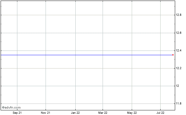Cfs Bancorp (mm) Historical Stock Chart May 2012 to May 2013