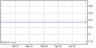 Cfs Bancorp (mm) Historical Stock Chart May 2015 to May 2016