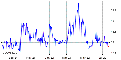 Citizens Holding Company (mm) Historical Stock Chart May 2012 to May 2013