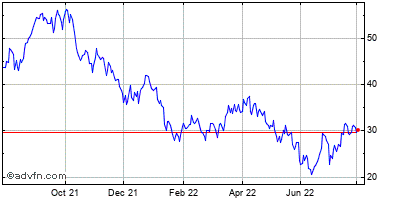 Celldex Therapeutics, (mm) Historical Stock Chart March 2014 to March 2015