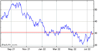 Celldex Therapeutics, (mm) Historical Stock Chart May 2012 to May 2013